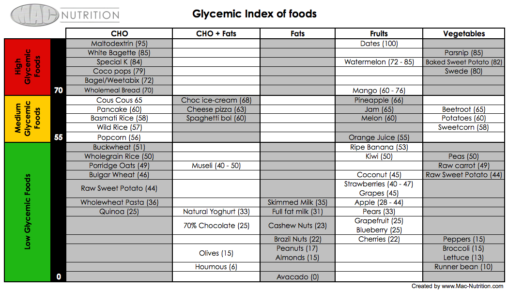 Glycemic Index Nate Covington